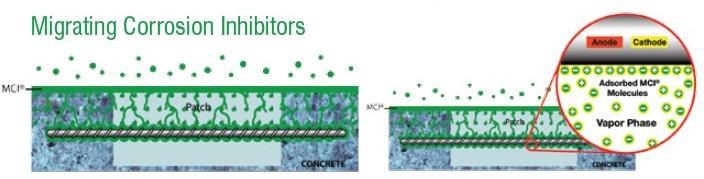Migrare molecule MCI