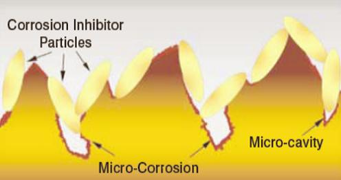 Particule de inhibitori de coroziune